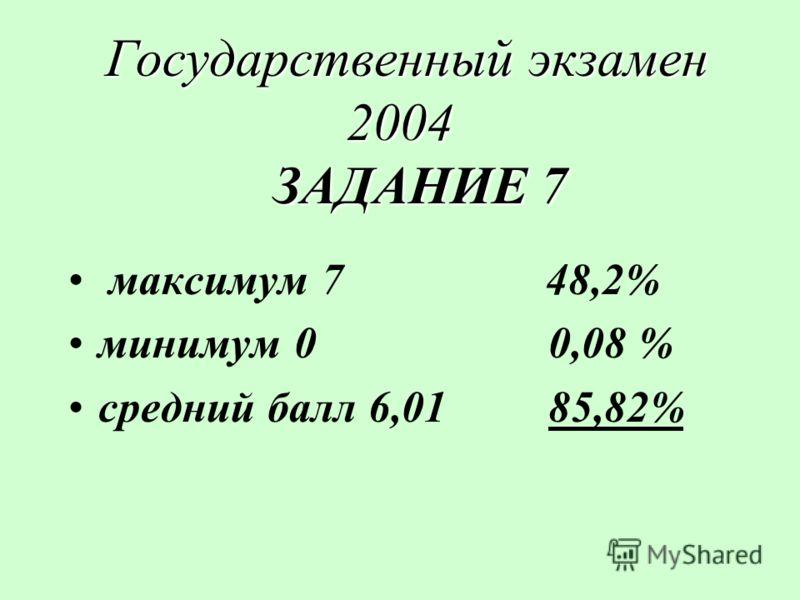 Государственный экзамен 2004 ЗАДАНИЕ 7 Государственный экзамен 2004 ЗАДАНИЕ 7 максимум 7 48,2% минимум 00,08 % средний балл 6,0185,82%