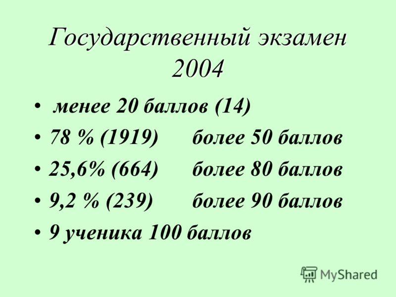 Государственный экзамен 2004 менее 20 баллов (14) 78 % (1919)более 50 баллов 25,6% (664)более 80 баллов 9,2 % (239)более 90 баллов 9 ученика 100 баллов