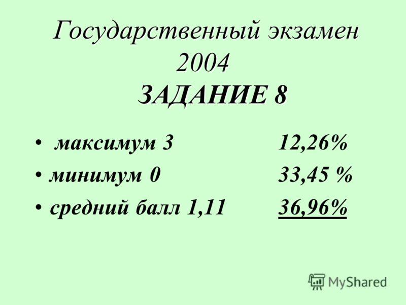 Государственный экзамен 2004 ЗАДАНИЕ 8 Государственный экзамен 2004 ЗАДАНИЕ 8 максимум 312,26% минимум 033,45 % средний балл 1,1136,96%