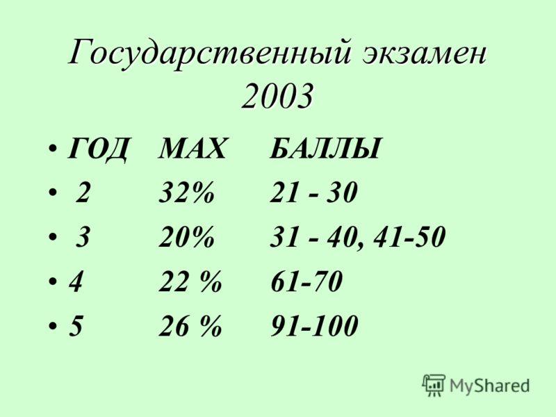 Государственный экзамен 2003 ГОДMAXБАЛЛЫ 2 32% 21 - 30 3 20% 31 - 40, 41-50 4 22 % 61-70 5 26 % 91-100