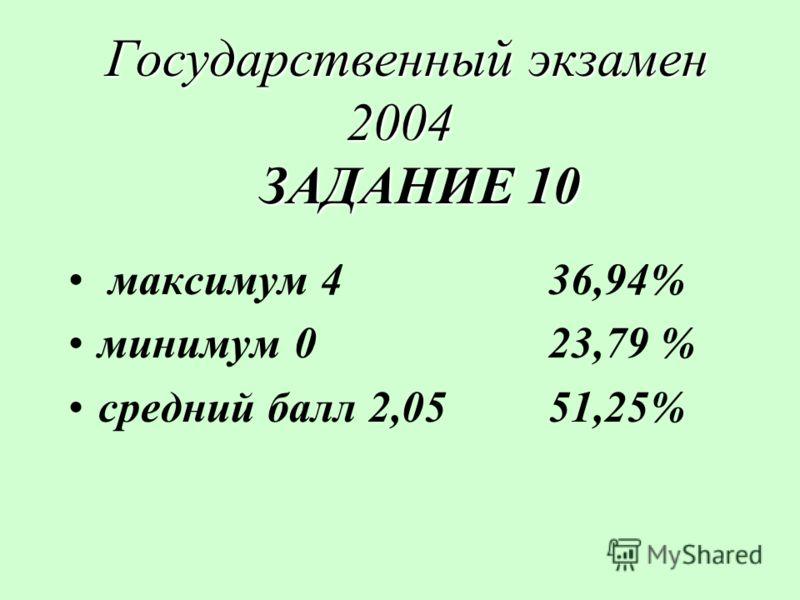 Государственный экзамен 2004 ЗАДАНИЕ 10 Государственный экзамен 2004 ЗАДАНИЕ 10 максимум 436,94% минимум 023,79 % средний балл 2,0551,25%