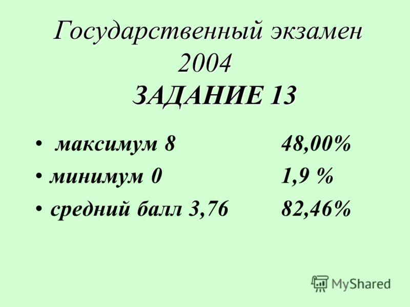 Государственный экзамен 2004 ЗАДАНИЕ 13 Государственный экзамен 2004 ЗАДАНИЕ 13 максимум 848,00% минимум 01,9 % средний балл 3,7682,46%