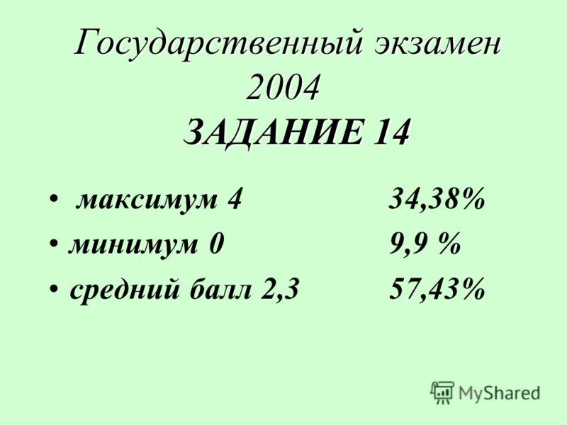 Государственный экзамен 2004 ЗАДАНИЕ 14 Государственный экзамен 2004 ЗАДАНИЕ 14 максимум 434,38% минимум 09,9 % средний балл 2,357,43%
