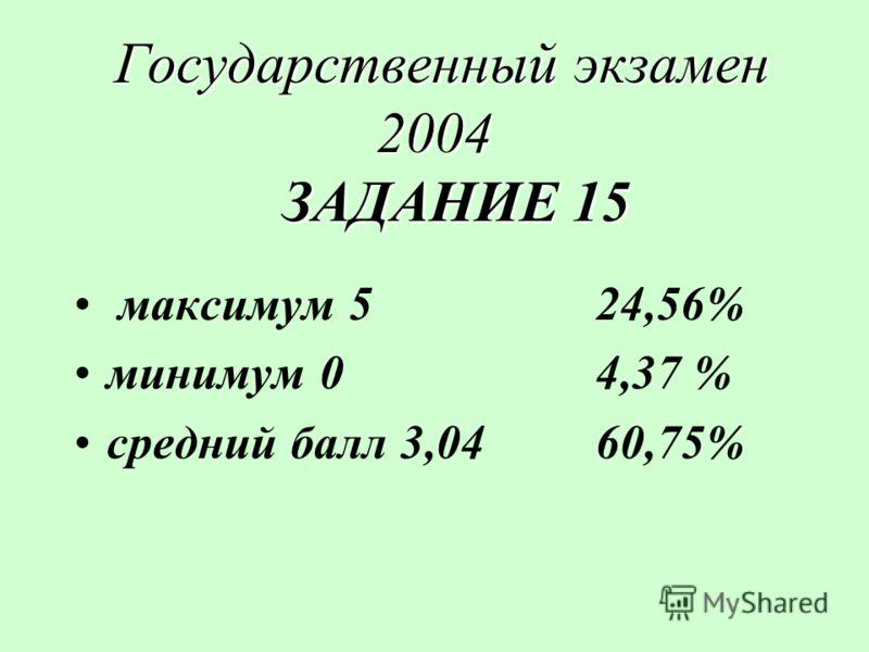 Государственный экзамен 2004 ЗАДАНИЕ 15 Государственный экзамен 2004 ЗАДАНИЕ 15 максимум 524,56% минимум 04,37 % средний балл 3,0460,75%