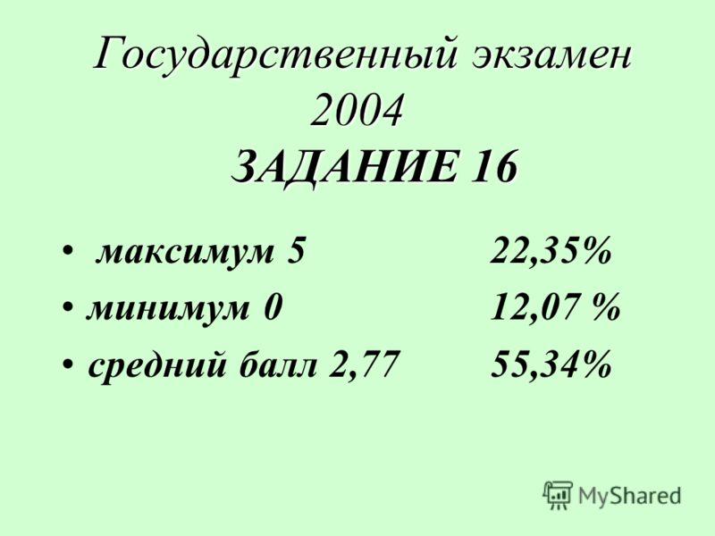 Государственный экзамен 2004 ЗАДАНИЕ 16 Государственный экзамен 2004 ЗАДАНИЕ 16 максимум 522,35% минимум 012,07 % средний балл 2,7755,34%