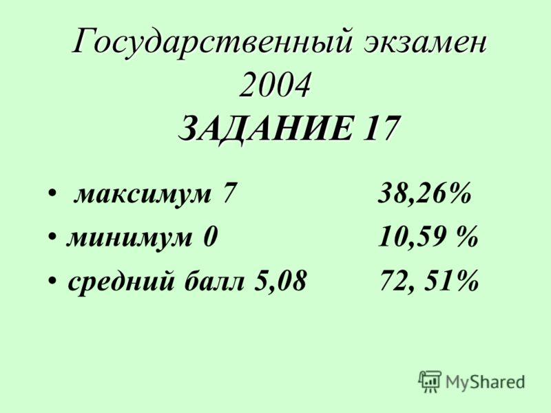 Государственный экзамен 2004 ЗАДАНИЕ 17 Государственный экзамен 2004 ЗАДАНИЕ 17 максимум 738,26% минимум 010,59 % средний балл 5,0872, 51%