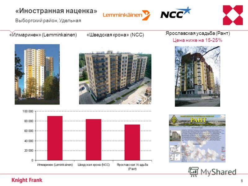 8 «Иностранная наценка» Выборгский район, Удельная «Илмаринен» (Lemminkainen) Ярославская усадьба (Рант) Цена ниже на 15-25% «Шведская крона» (NCC)