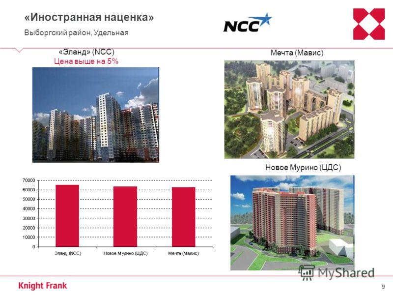 9 «Иностранная наценка» Выборгский район, Удельная «Эланд» (NCC) Цена выше на 5% Мечта (Мавис) Новое Мурино (ЦДС)