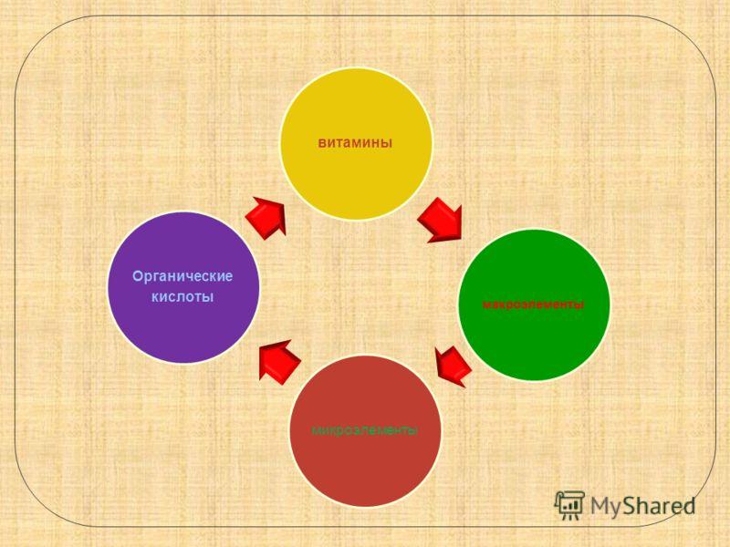 витамины макроэлементы микроэлементы Органические кислоты