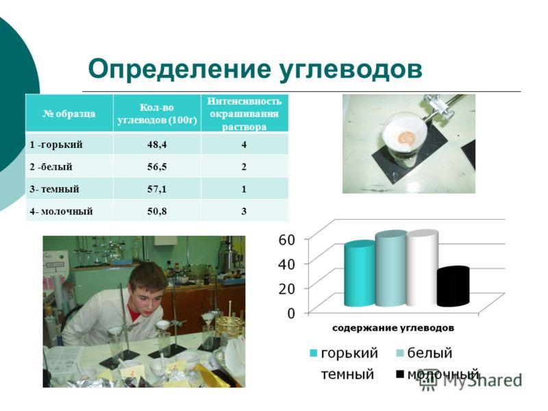 Определение углеводов образца Кол-во углеводов (100г) Интенсивность окрашивания раствора 1 -горький48,44 2 -белый56,52 3- темный57,11 4- молочный50,83