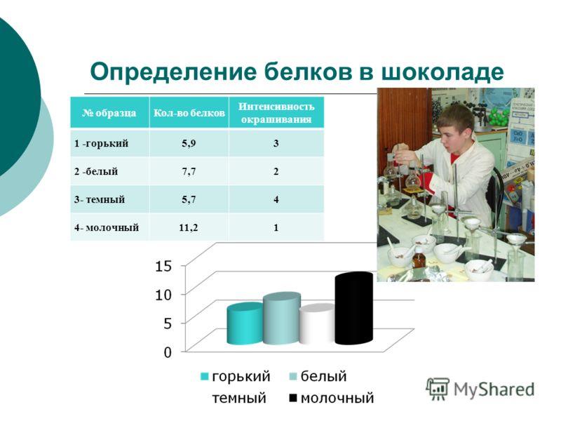 Определение белков в шоколаде образцаКол-во белков Интенсивность окрашивания 1 -горький5,93 2 -белый7,72 3- темный5,74 4- молочный11,21