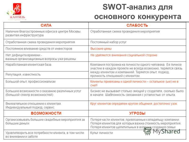 swot 100 plus Managers can analyses these factors through the pestel analysis the sales for 100 plus as these swot analysis of alphabet games swot.