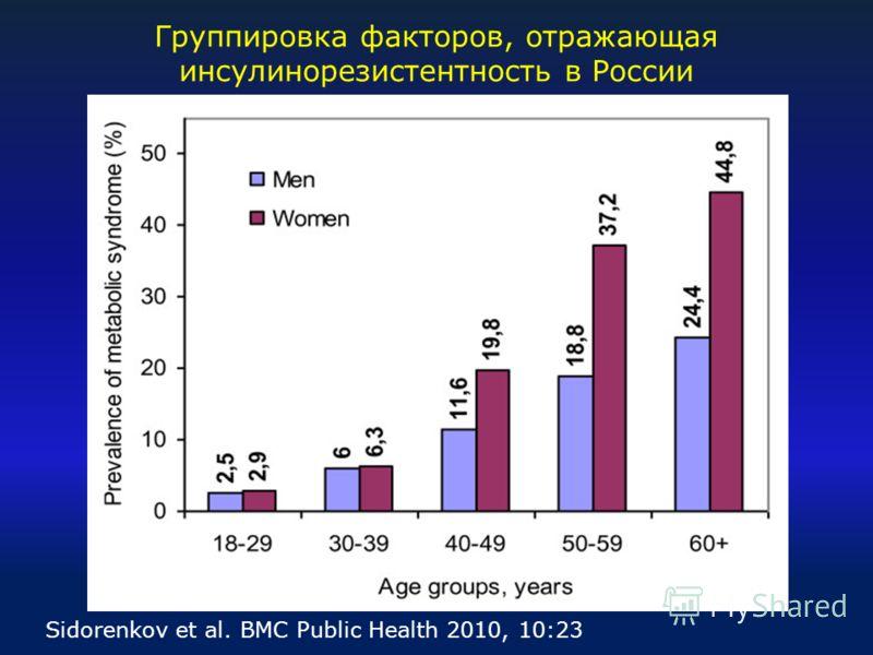 Группировка факторов, отражающая инсулинорезистентность в России Sidorenkov et al. BMC Public Health 2010, 10:23