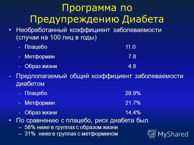 Программа по Предупреждению Диабета Необработанный коэффициент заболеваемости (случаи на 100 лиц в годы) -Плацебо 11.0 -Метформин 7.8 -Образ жизни 4.8 -Предполагаемый общий коэффициент заболеваемости диабетом -Плацебо28.9% -Метформин21.7% -Образ жизн
