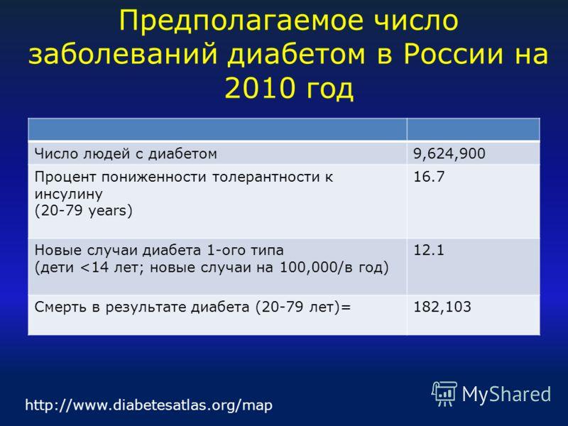 Число людей с диабетом9,624,900 Процент пониженности толерантности к инсулину (20-79 years) 16.7 Новые случаи диабета 1-ого типа (дети