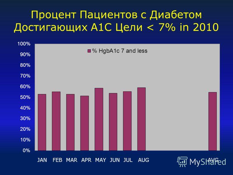 Процент Пациентов с Диабетом Достигающих A1C Цели < 7% in 2010