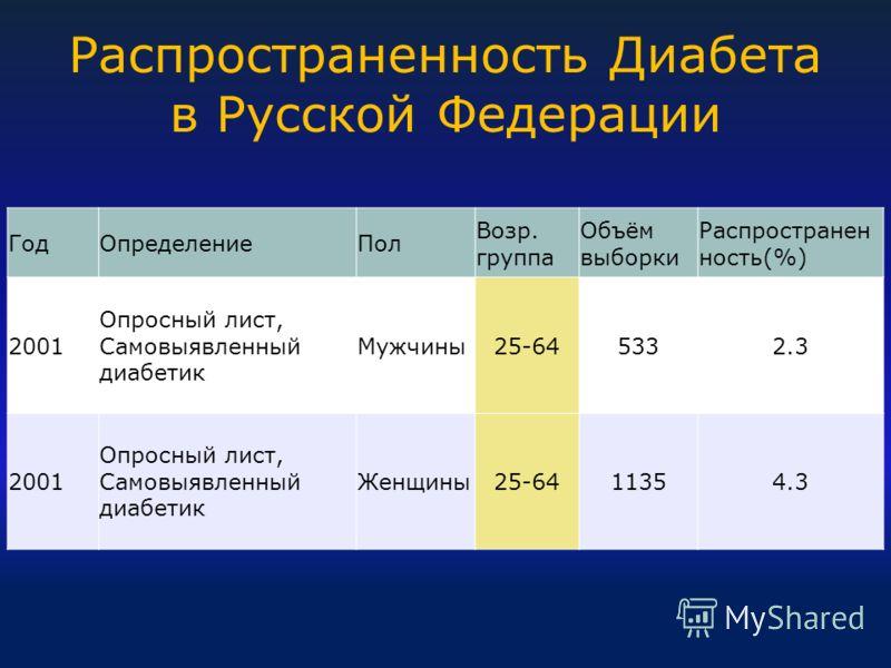Распространенность Диабета в Русской Федерации ГодОпределениеПол Возр. группа Объём выборки Распространен ность(%) 2001 Опросный лист, Самовыявленный диабетик Мужчины25-645332.3 2001 Опросный лист, Самовыявленный диабетик Женщины25-6411354.3