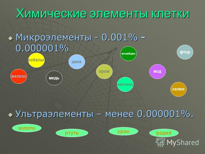 Химические элементы клетки Микроэлементы - 0.001% - 0.000001% Микроэлементы - 0.001% - 0.000001% Ультраэлементы – менее 0.000001%. Ультраэлементы – менее 0.000001%. железо кобальт селен ртуть золото уран радий медь цинк хром молибден марганец фтор йо