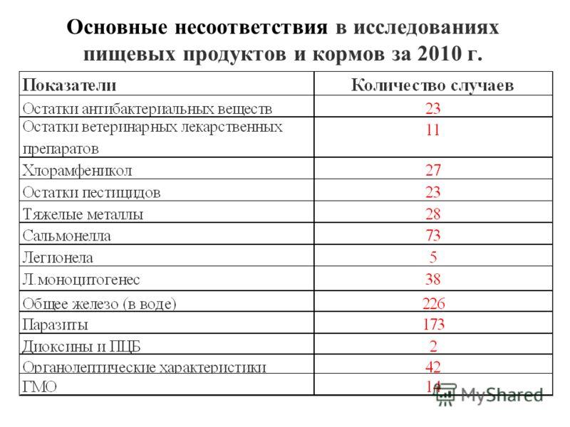 Основные несоответствия в исследованиях пищевых продуктов и кормов за 2010 г.