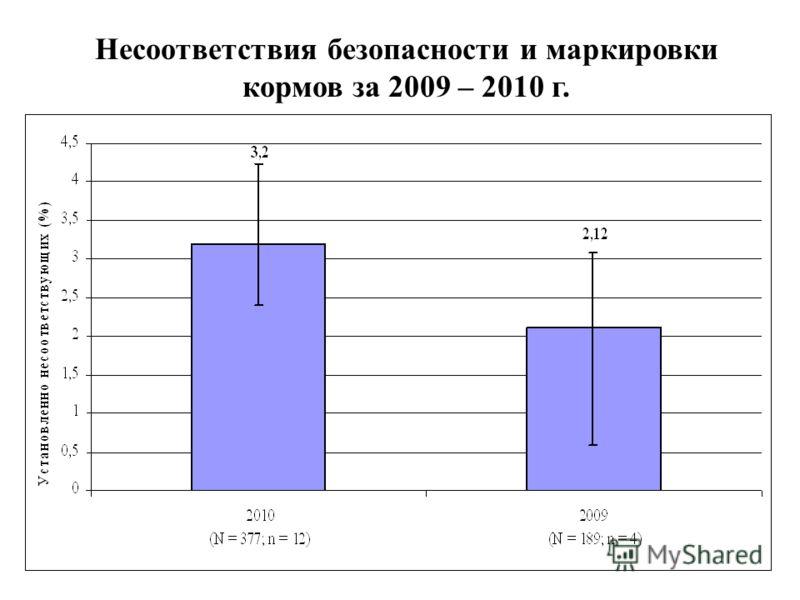Несоответствия безопасности и маркировки кормов за 2009 – 2010 г.