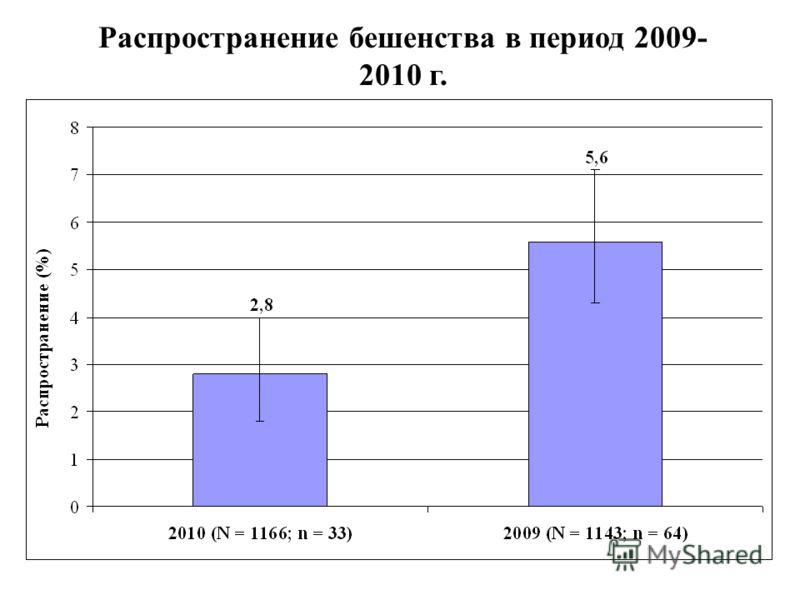 Распространение бешенства в период 2009- 2010 г.