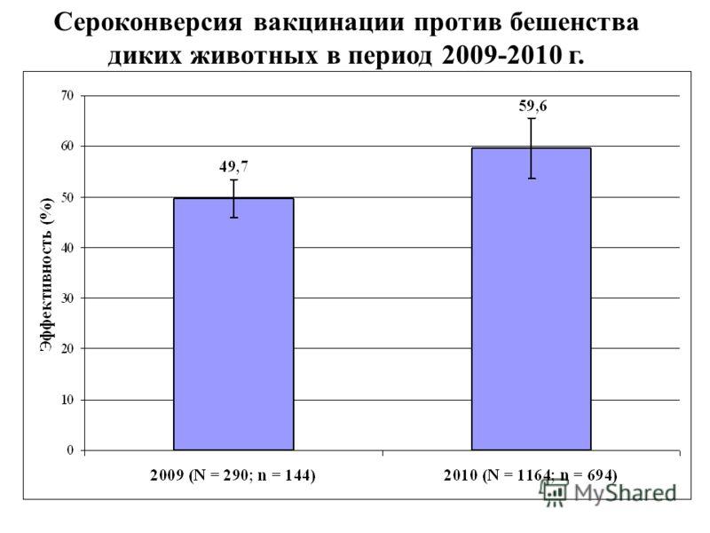 Сероконверсия вакцинации против бешенства диких животных в период 2009-2010 г.