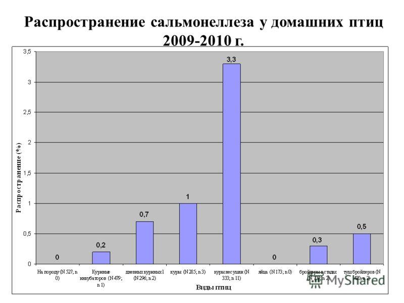 Распространение сальмонеллеза у домашних птиц 2009-2010 г.