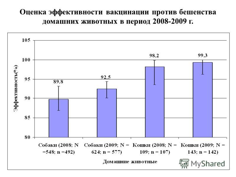 Оценка эффективности вакцинации против бешенства домашних животных в период 2008-2009 г.