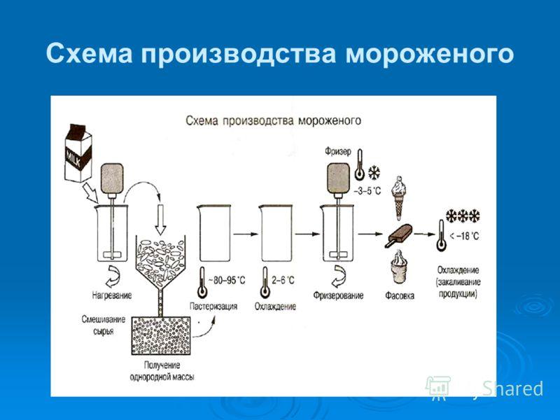 Схема производства мороженого