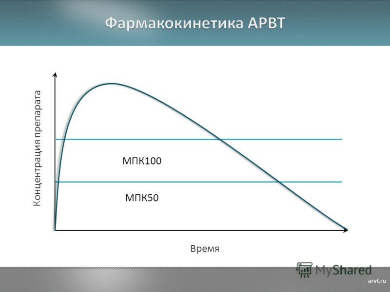 Концентрация препарата Время МПК100 МПК50 arvt.ru