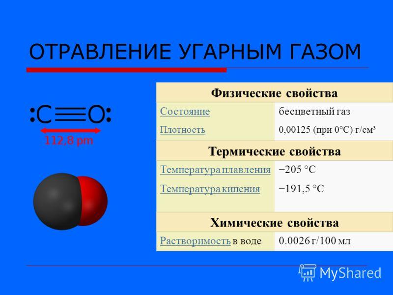 ОТРАВЛЕНИЕ УГАРНЫМ ГАЗОМ Физические свойства Состояниебесцветный газ Плотность0,00125 (при 0°C) г/см³ Термические свойства Температура плавления205 °C Температура кипения191,5 °C Химические свойства РастворимостьРастворимость в воде0.0026 г/100 мл