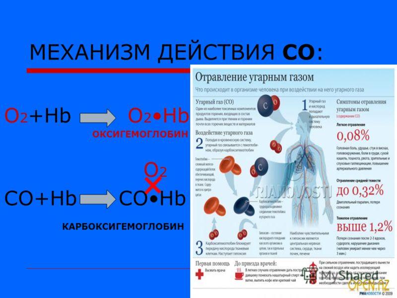 Карбоксигемоглобин фото