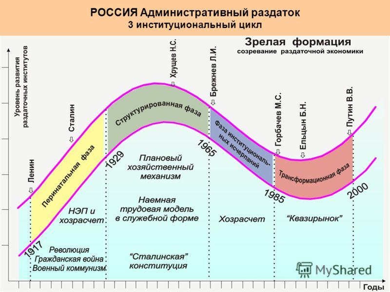РОССИЯ Административный раздаток 3 институциональный цикл