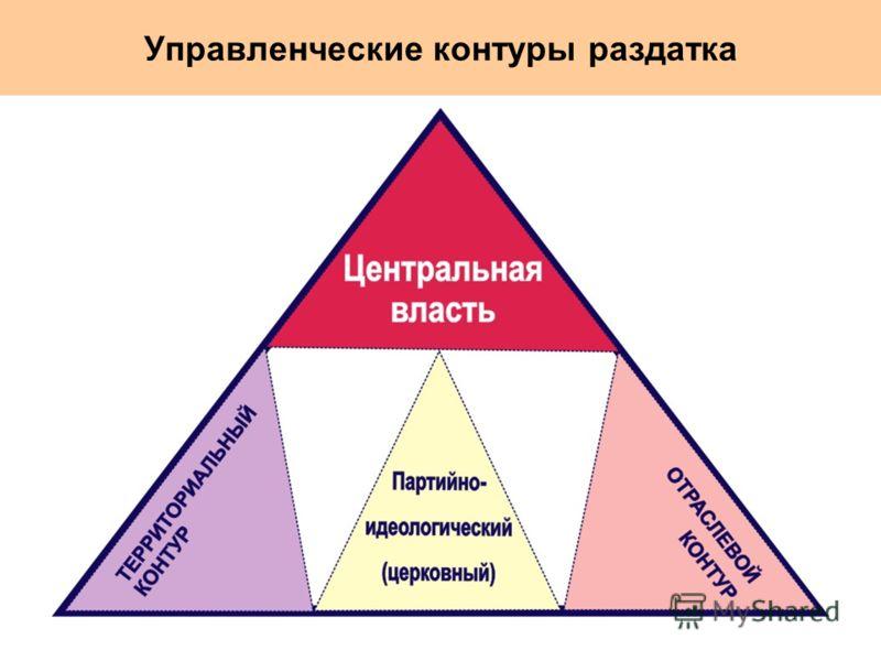 Управленческие контуры раздатка