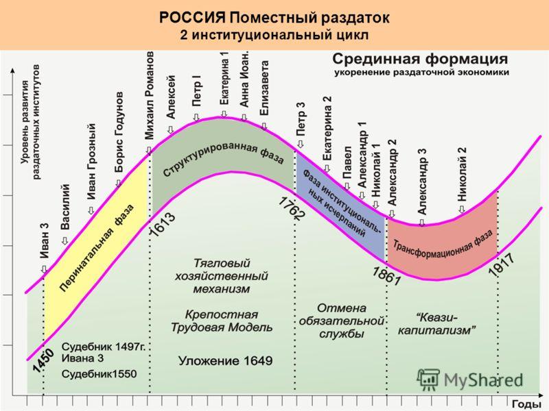 РОССИЯ Поместный раздаток 2 институциональный цикл