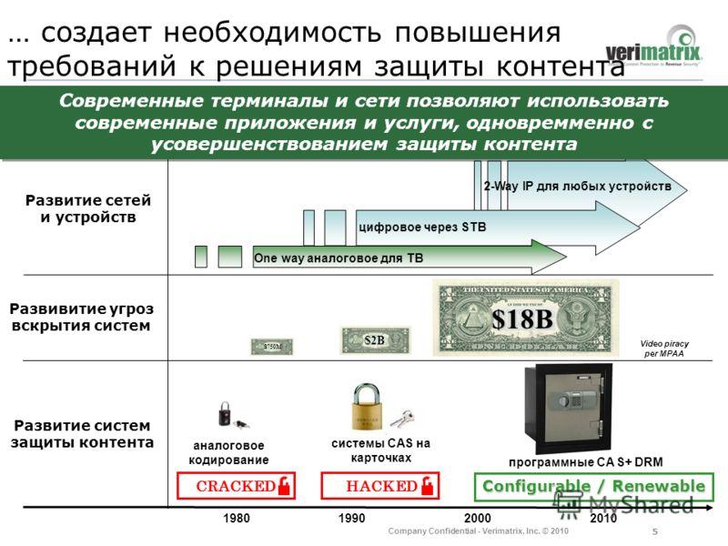 5 Company Confidential - Verimatrix, Inc. © 2010 … создает необходимость повышения требований к решениям защиты контента Развивитие угроз вскрытия систем Развитие систем защиты контента Развитие сетeй и устройств CRACKED HACKED 1980 1990 2000 2010 $1