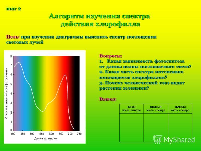 шаг 2 Алгоритм изучения спектра действия хлорофилла Цель: при изучении диаграммы выяснить спектр поглощения световых лучей Вопросы: 1.К акая зависимость фотосинтеза от длины волны поглощаемого света? 2. Какая часть спектра интенсивно поглощается хлор