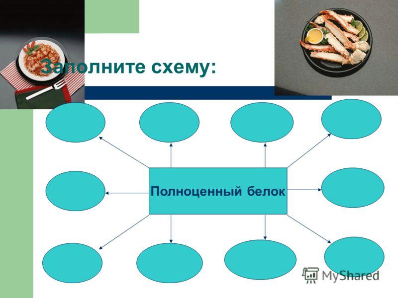 К какому классу относятся вещества с общей формулой: (-NH – CH – C – N – CH – C -) n I II I I II R 1 O H R 2 O Какова основная функция белков? Почему в случаях с белками принцип: «чем больше, тем лучше» не является приемлемым? Сколько яиц можно съест