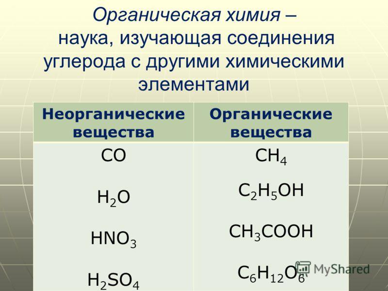 Органическая химия – наука, изучающая соединения углерода с другими химическими элементами Неорганические вещества Органические вещества СО Н 2 О HNO 3 Н 2 SO 4 CН 4 C 2 Н 5 ОH CН 3 CООH C 6 Н 12 О 6