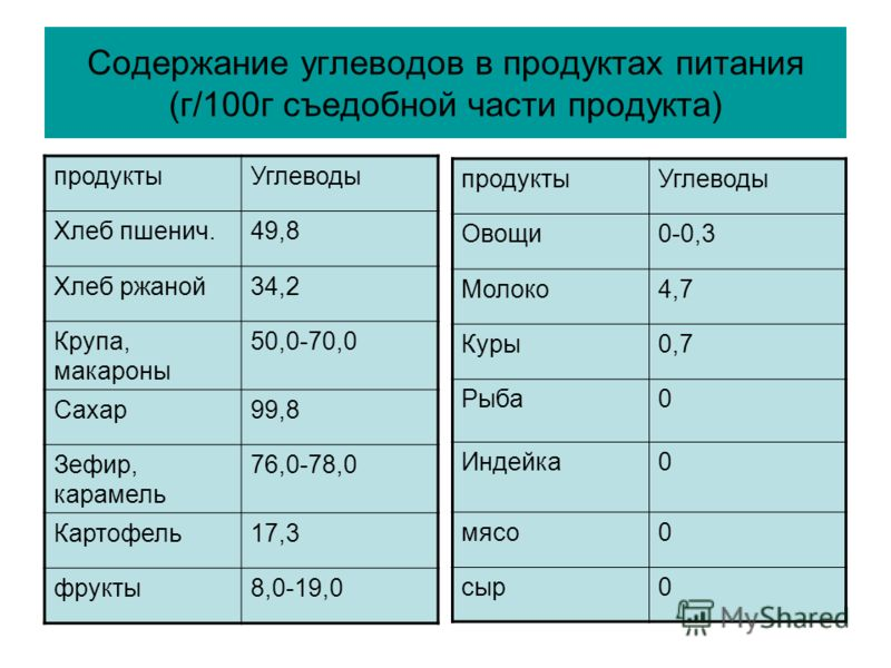 Содержание углеводов в продуктах питания (г/100г съедобной части продукта) продуктыУглеводы Хлеб пшенич.49,8 Хлеб ржаной34,2 Крупа, макароны 50,0-70,0 Сахар99,8 Зефир, карамель 76,0-78,0 Картофель17,3 фрукты8,0-19,0 продуктыУглеводы Овощи0-0,3 Молоко