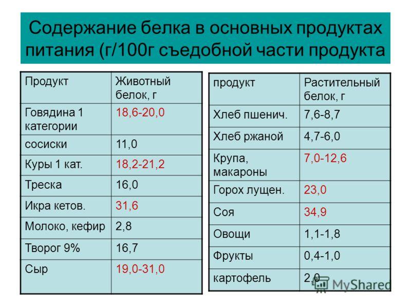 Содержание белка в основных продуктах питания (г/100г съедобной части продукта ПродуктЖивотный белок, г Говядина 1 категории 18,6-20,0 сосиски11,0 Куры 1 кат.18,2-21,2 Треска16,0 Икра кетов.31,6 Молоко, кефир2,8 Творог 9%16,7 Сыр19,0-31,0 продуктРаст
