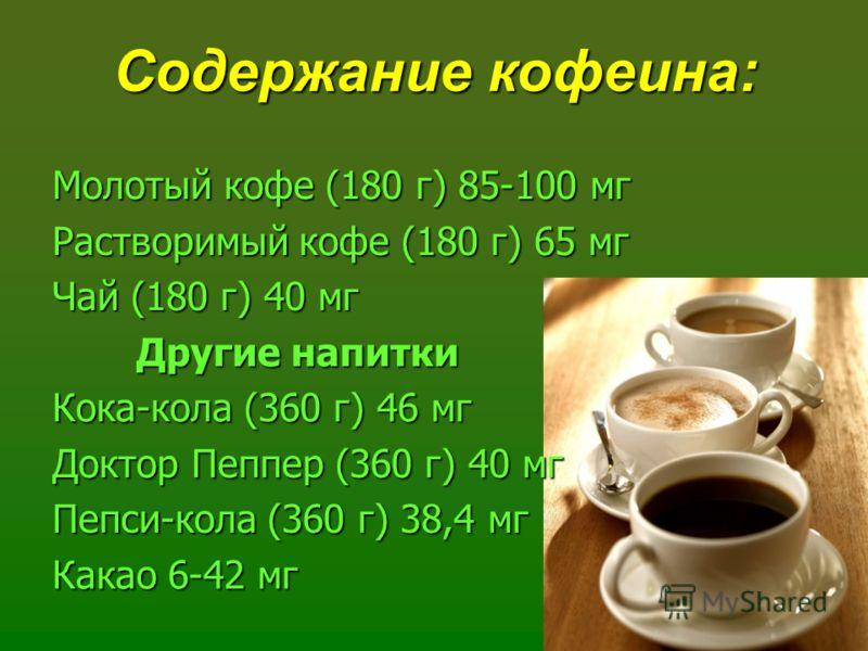 Содержание кофеина: Молотый кофе (180 г) 85-100 мг Растворимый кофе (180 г) 65 мг Чай (180 г) 40 мг Другие напитки Кока-кола (360 г) 46 мг Доктор Пеппер (360 г) 40 мг Пепси-кола (360 г) 38,4 мг Какао 6-42 мг