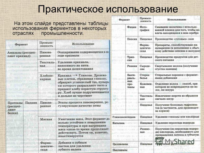 Практическое использование На этом слайде представлены таблицы использования ферментов в некоторых отраслях промышленности.