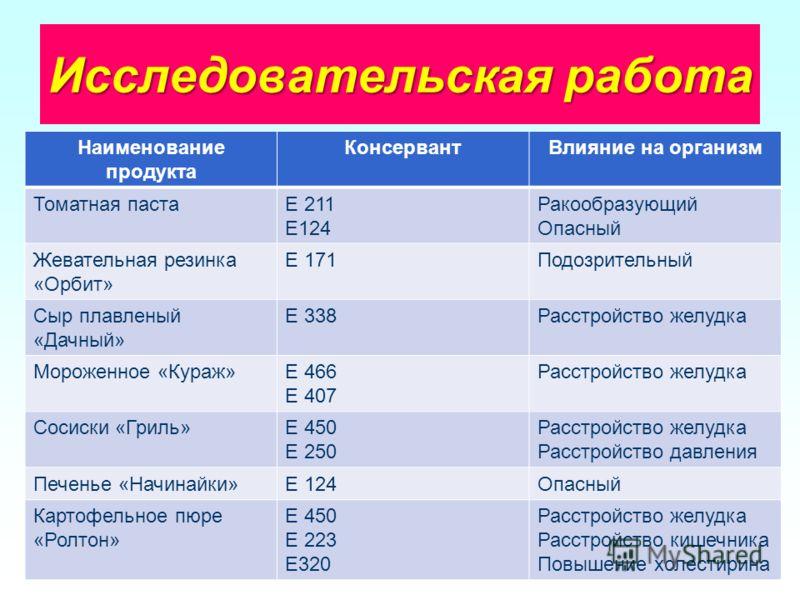 Исследовательская работа Наименование продукта КонсервантВлияние на организм Томатная пастаЕ 211 Е124 Ракообразующий Опасный Жевательная резинка «Орбит» Е 171Подозрительный Сыр плавленый «Дачный» Е 338Расстройство желудка Мороженное «Кураж»Е 466 Е 40