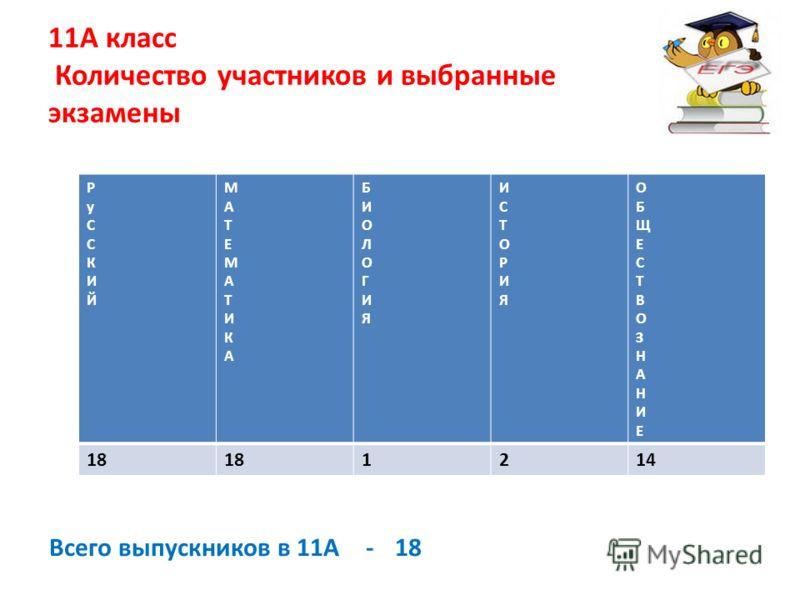 11А класс Количество участников и выбранные экзамены РуССКИЙРуССКИЙ МАТЕМАТИКАМАТЕМАТИКА БИОЛОГИЯБИОЛОГИЯ ИСТОРИЯИСТОРИЯ ОБЩЕСТВОЗНАНИЕОБЩЕСТВОЗНАНИЕ 18 1214 Всего выпускников в 11А - 18
