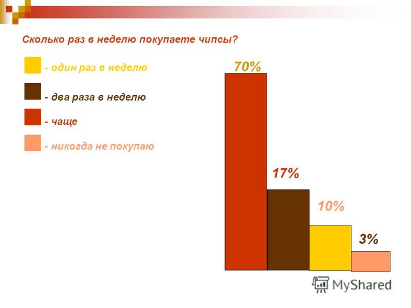 Сколько раз в неделю покупаете чипсы? - один раз в неделю 70% - два раза в неделю - чаще - никогда не покупаю 17% 10% 3%