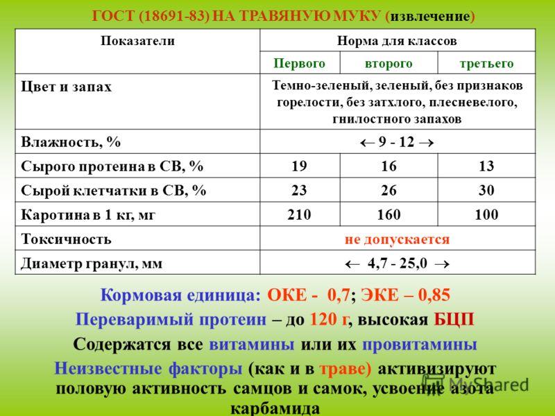 ГОСТ (18691-83) НА ТРАВЯНУЮ МУКУ (извлечение) ПоказателиНорма для классов Первоговтороготретьего Цвет и запах Темно-зеленый, зеленый, без признаков горелости, без затхлого, плесневелого, гнилостного запахов Влажность, % 9 - 12 Сырого протеина в СВ, %