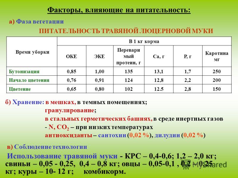 Факторы, влияющие на питательность: а) Фаза вегетации ПИТАТЕЛЬНОСТЬ ТРАВЯНОЙ ЛЮЦЕРНОВОЙ МУКИ Время уборки В 1 кг корма ОКЕЭКЕ Перевари мый протеин, г Са, гР, г Каротина мг Бутонизация0,851,0013513,11,7250 Начало цветения0,760,9112412,82,2200 Цветение