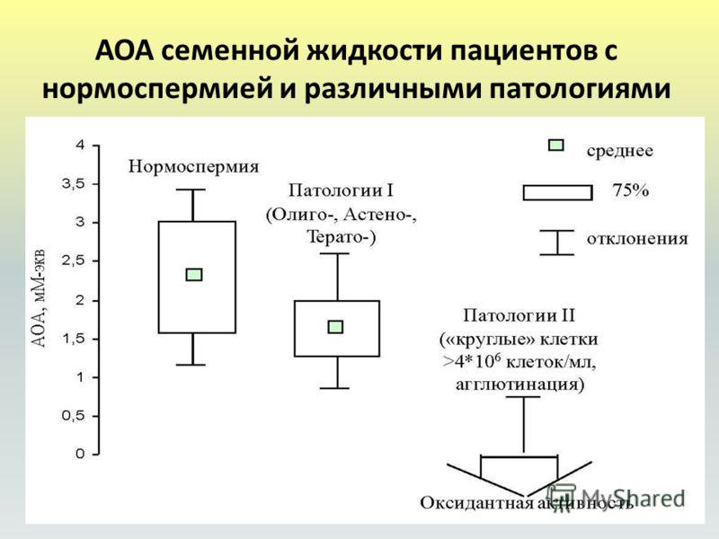 АОА семенной жидкости пациентов с нормоспермией и различными патологиями