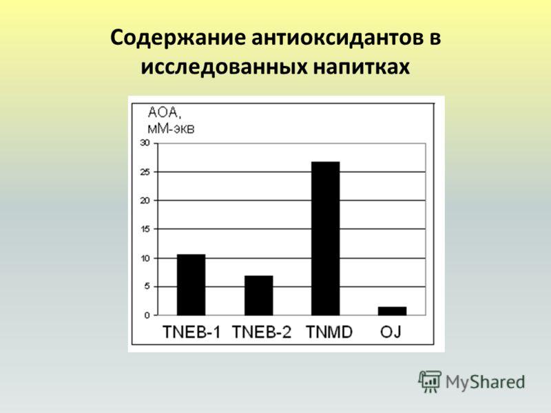 Содержание антиоксидантов в исследованных напитках